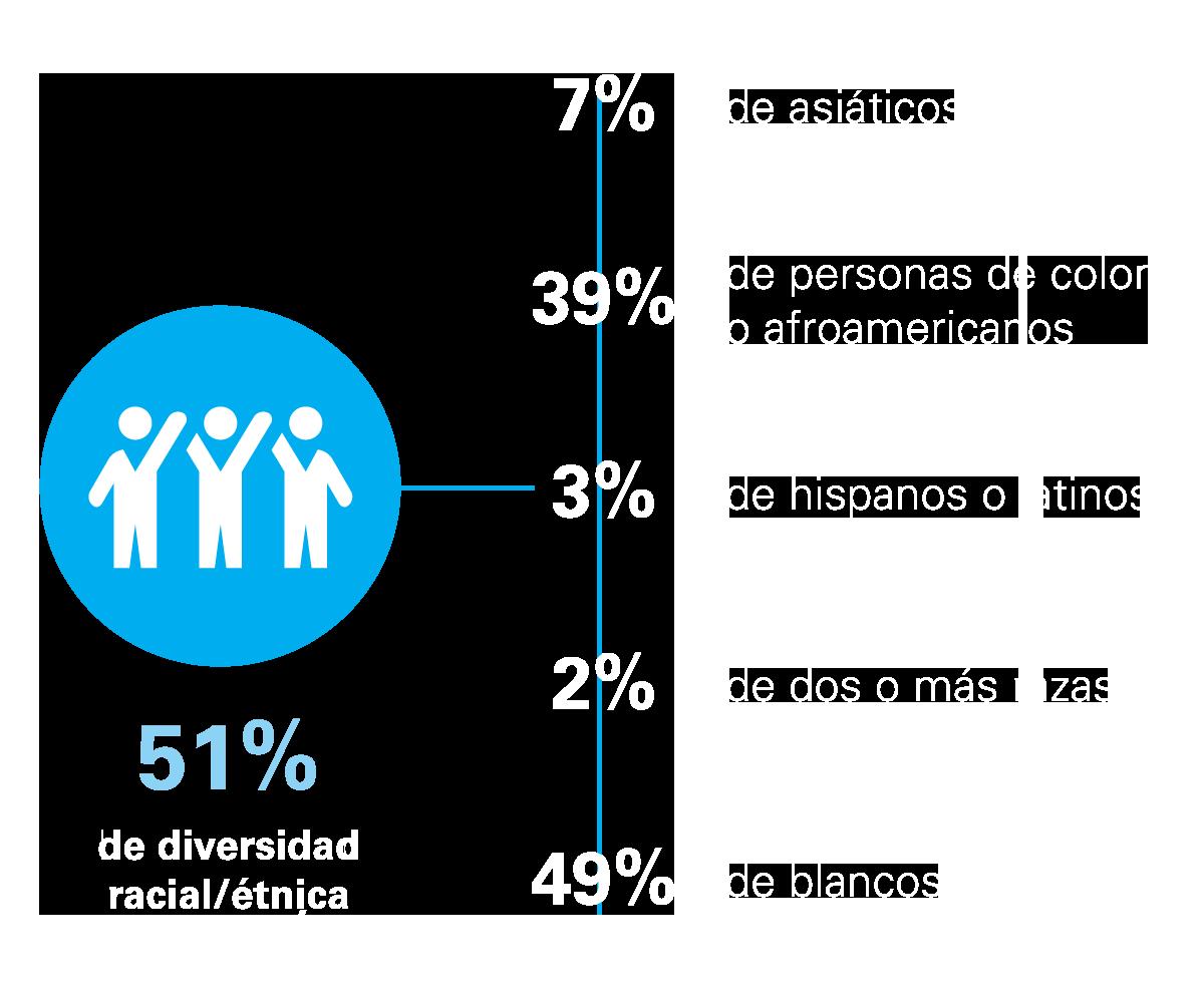 Estadísticas de diversidad