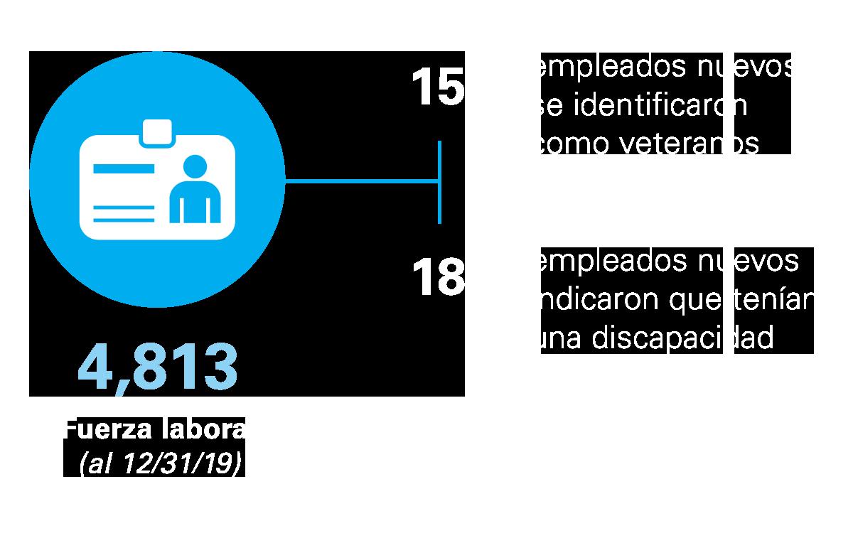 Estadísticas de la fuerza laboral